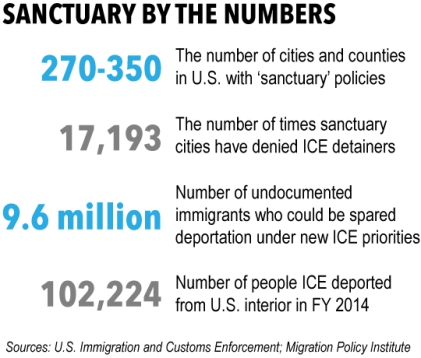 sanctuary-cites-by-the-numbers